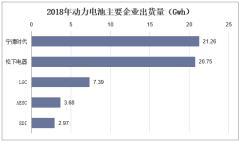 2018年动力电池主要企业出货量(Gwh)