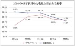 2014-2018年我国动力电池主要企业毛利率