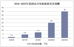 2016-2025年我国动力电池报废量及预测