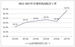 2012-2017年全球环氧丙烷开工率