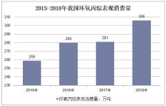 2015-2018年我国环氧丙烷表观消费量
