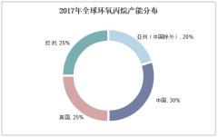2017年全球环氧丙烷产能分布
