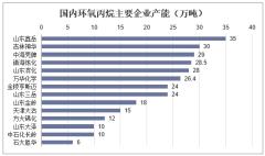 国内环氧丙烷主要企业产能(万吨)