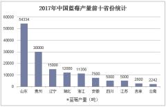 2017年中国蓝莓产量前十省份统计
