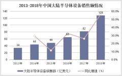 2013-2018年中国大陆半导体设备销售额情况