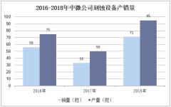 2016-2018年中微公司刻蚀设备产销量