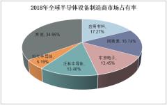 2018年全球半导体设备制造商市场占有率