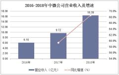 2016-2018年中微公司营业收入及增速