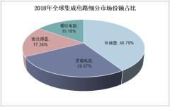 2018年全球集成电路细分市场份额占比