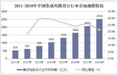 2011-2018年中国集成电路设计行业市场规模情况