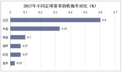 2017年不同足球赛事的收视率对比