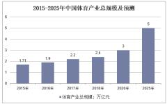 2015-2025年中国体育产业总规模及预测