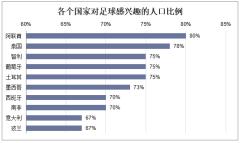 各个国家对足球感兴趣的人口比例