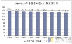2010-2018年本溪市户籍人口数量统计图