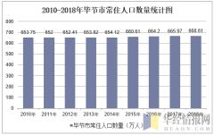 2010-2018年毕节市常住人口数量统计图