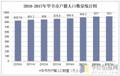 2010-2017年毕节市户籍人口数量统计图