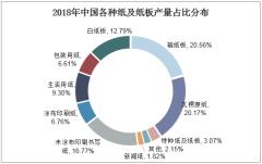 2018年中国各种纸及纸板产量占比分布