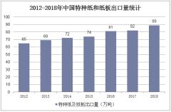 2012-2018年中国特种纸和纸板出口量统计
