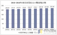2010-2018年来宾市常住人口数量统计图