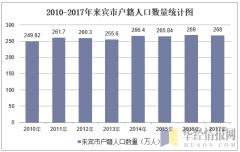 2010-2017年来宾市户籍人口数量统计图