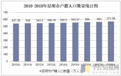2010-2018年昆明市户籍人口数量统计图