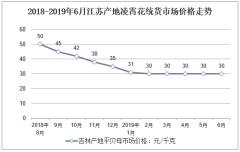 2018-2019年6月江苏产地凌霄花统货市场价格走势