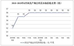 2018-2019年6月河北产地合欢花市场价格走势(选)