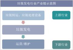 垃圾发电行业产业链示意图