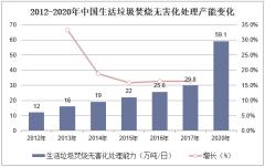 2012-2020年中国生活垃圾焚烧无害化处理产能变化