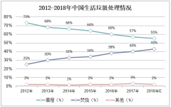 2012-2018年中国生活垃圾处理情况