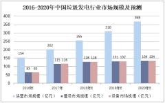 2016-2020年中国垃圾发电行业市场规模及预测