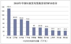 2018年中国垃圾发电装机容量TOP10省市