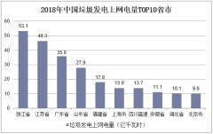 2018年中国垃圾发电上网电量TOP10省市
