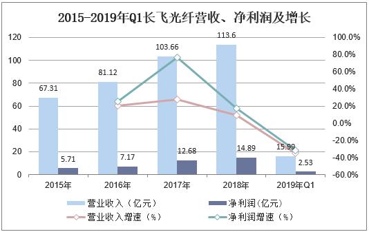 营业收入毛利率分析_2019年中国光棒行业市场现状与竞争格局分析,行业整体发展趋势 ...