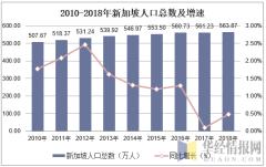 2010-2018年新加坡人口总数及增速