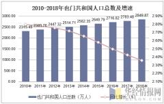 2010-2018年也门人口总数及增速
