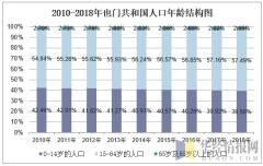 2010-2018年也门人口年龄结构图