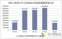 2015-2019年7月大连商品交易所焦煤期货成交量