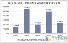 2015-2019年7月郑州商品交易所棉花期货成交金额