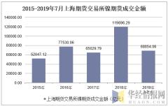 2015-2019年7月上海期货交易所镍期货成交金额