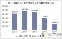 2015-2019年7月上海期货交易所天胶期货成交量