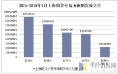 2015-2019年7月上海期货交易所铜期货成交量