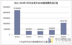 2015-2019年7月中金所中证500股指期货成交量