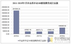 2015-2019年7月中金所中证500股指期货成交金额