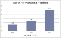 2016-2018年中国短视频用户规模统计