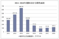 2011-2018年朝阳市住宅销售面积