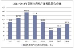 2011-2018年朝阳市房地产开发投资完成额