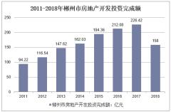 2011-2018年郴州市房地产开发投资完成额
