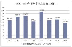 2011-2018年郴州市商品房竣工面积