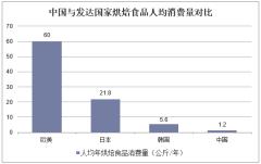 中国与发达国家烘焙食品人均消费量对比